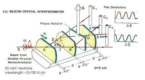 NeutronInterferometer-diagram